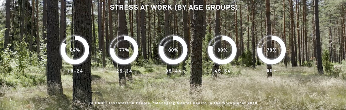 Stress at work by different age groups.