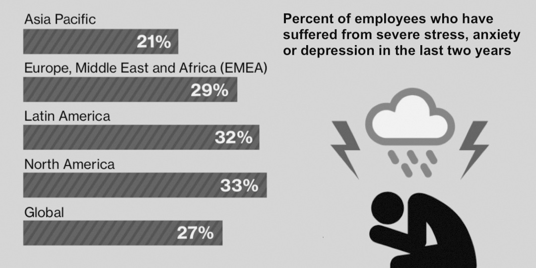 Employees suffereing from stress percent: different regions of the world by Willis Towers Watson 2017