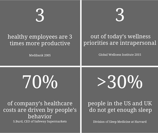 Employee productivity facts
