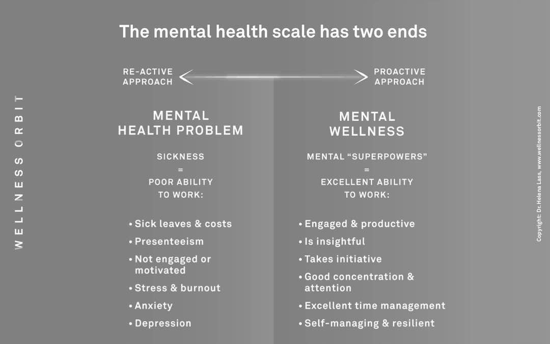 Mental wellness scale – the reactive mental health approach vs the proactive mental wellness approach