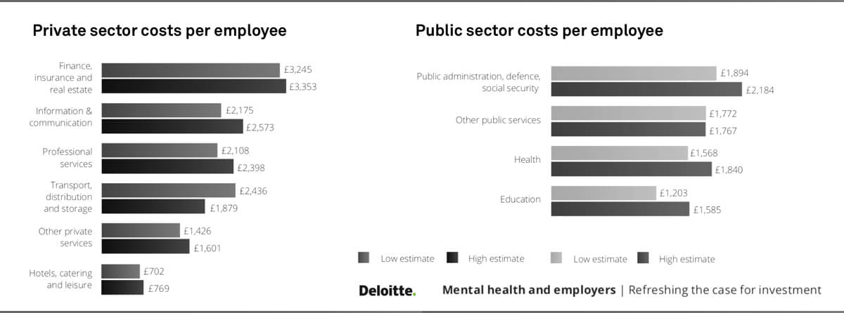Your annual mental health loss per employee is between £702 and £3,353 (Source: Deloitte UK).