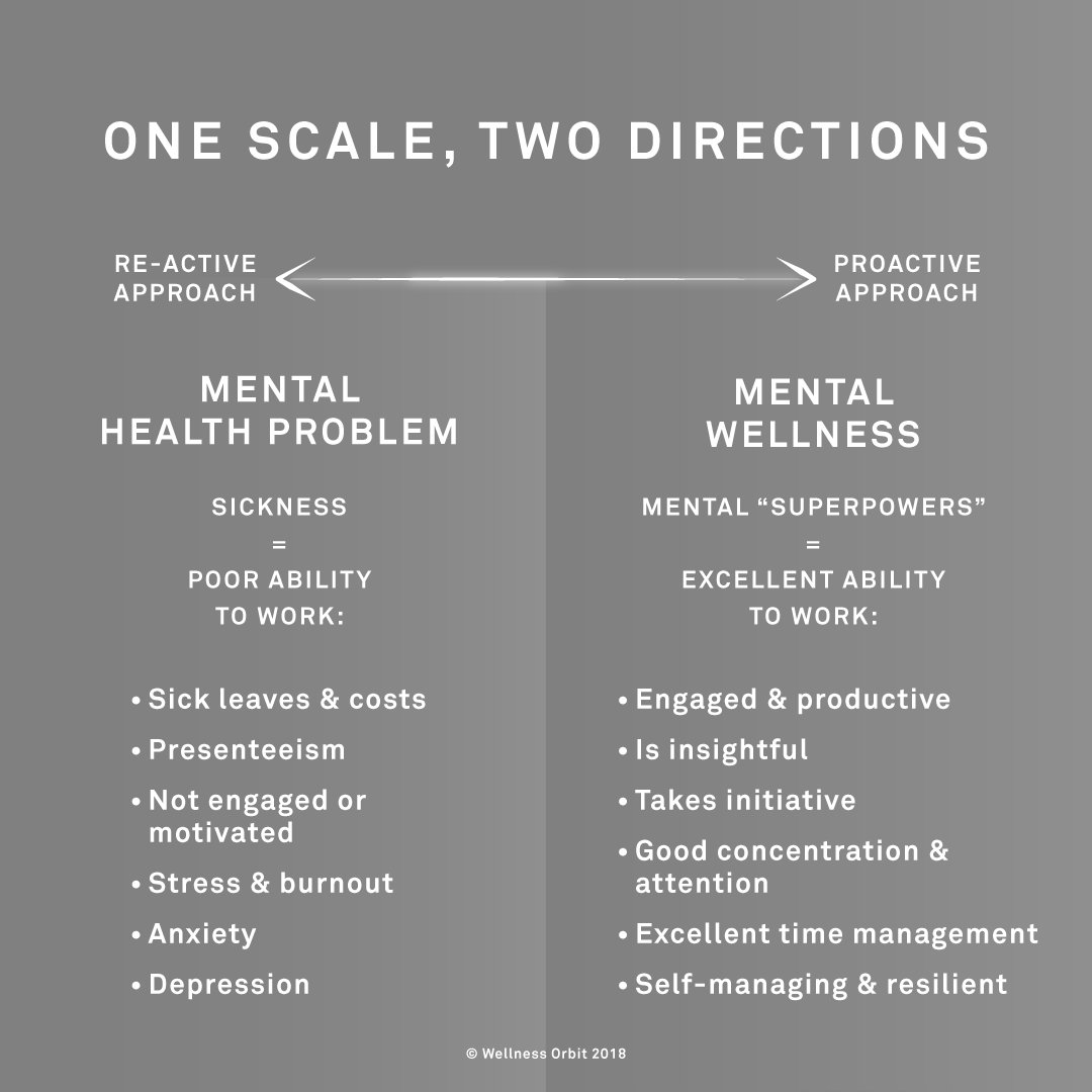 Mental health scale by Dr Helena Lass