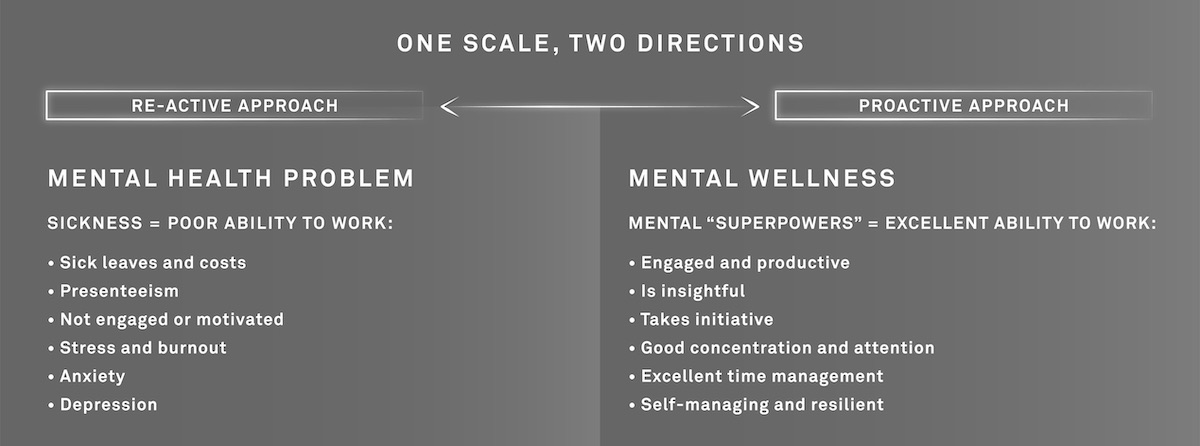 The mental health scale has two ends.