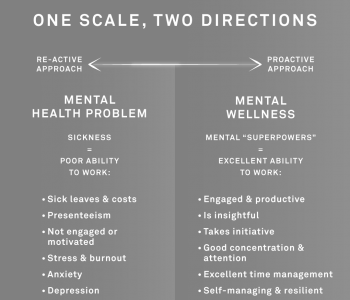 Why should your team strive for excellent mental wellness?